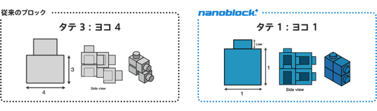 Nano block 01